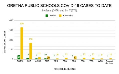 "Case Updates: A bar graph created by GPS publicly displays the current number of active and recovered COVID-19 cases there are throughout the district. ""We follow the Sarpy/Cass Health Department"